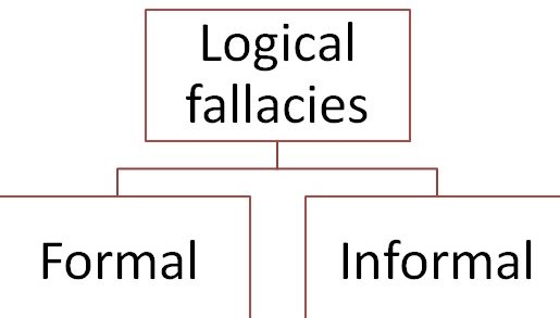 Definition and the classification of fallacy....