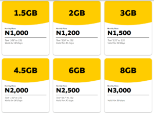All MTN Data Plans, Prices & Subscription Codes (2020)